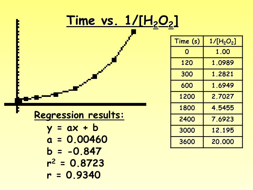 Time vs. 1/[H2O2] Regression results: y = ax + b a = 0.00460